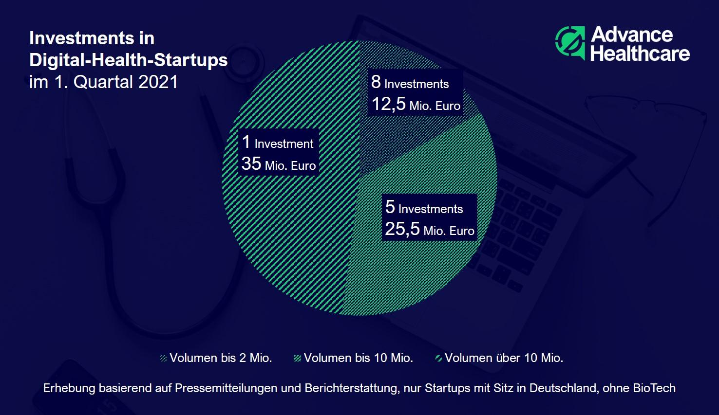 27 Investments in Digital-Health-Startups im 1. Quartal 2021